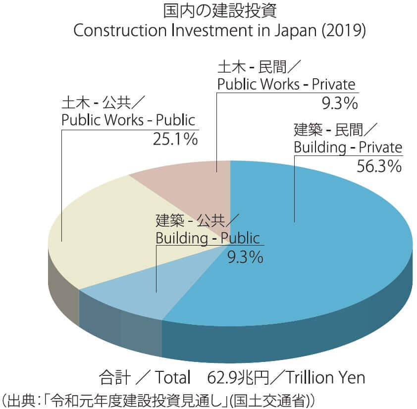 Construction Investment in Japan